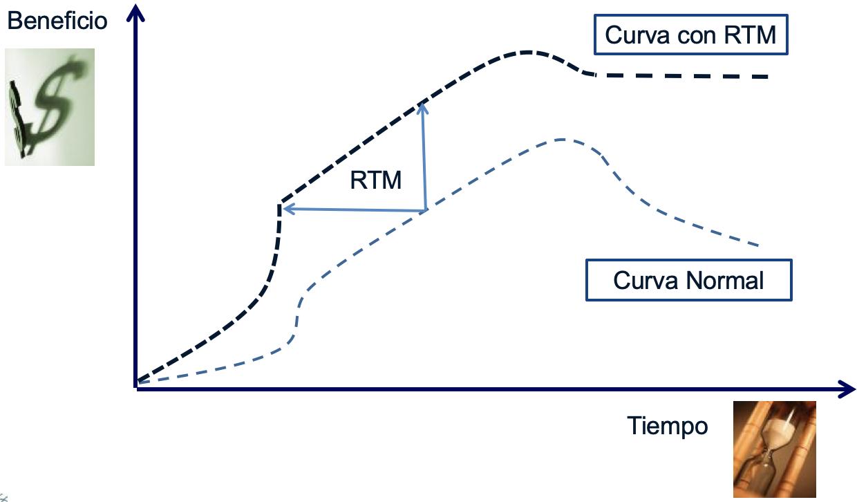 Beneficios de un trabajo con RTM