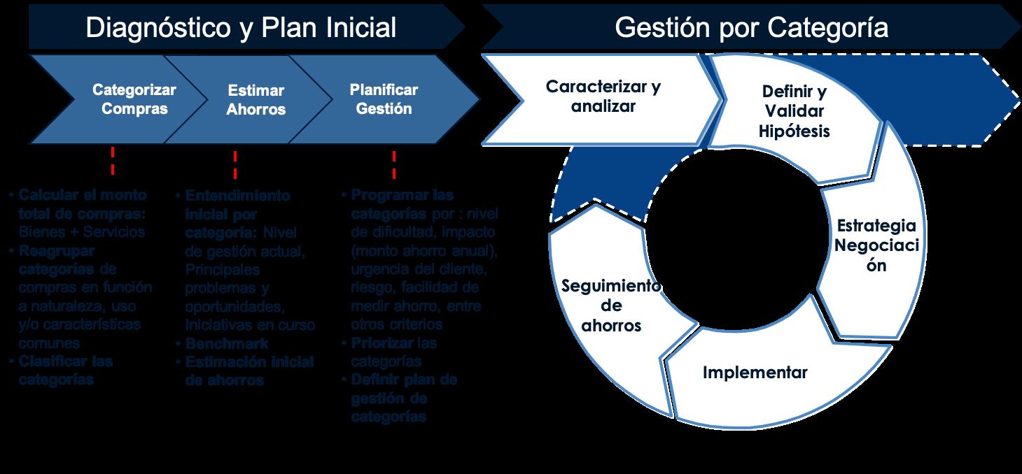 Metodología de Gestión de Categorías de Real Time Management