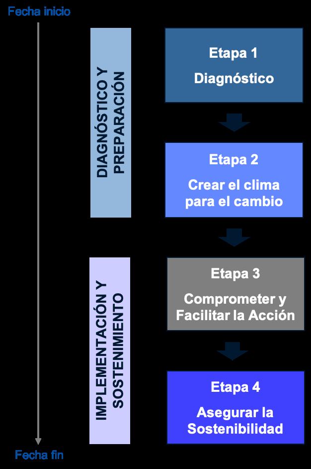 Metodología RTM para la Transformación Cultural