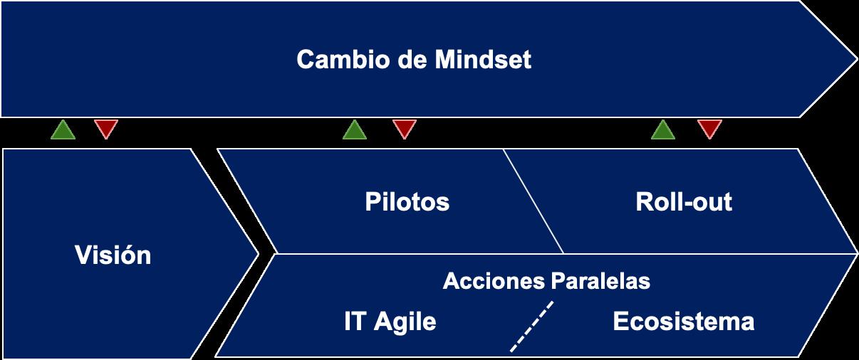 La Metodología de Transformación Digital de RTM